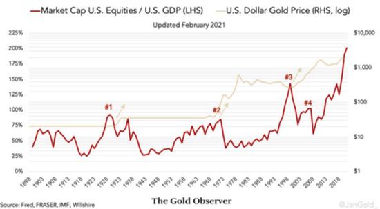分析师:美股总市值是GDP的两倍 这对黄金意味着什么?,外汇赠金