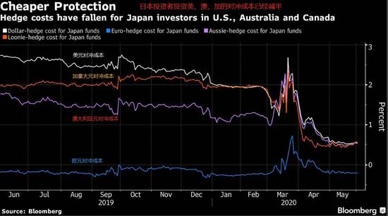 全球债券基金困境 世界留给日本固收基金选择并不多+CDG