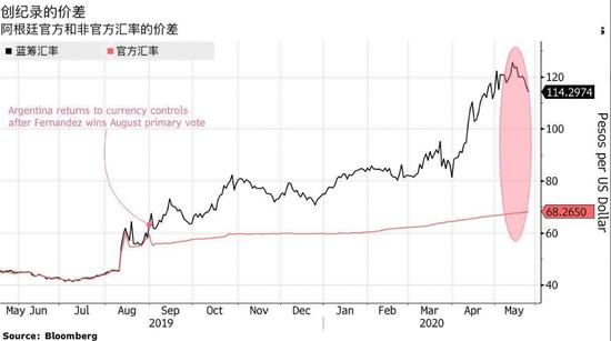 第九次违约的阿根廷政府难阻美元外流 外储跌至四年新低_kvb昆仑国际安全吗