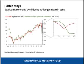 IMF:全球金融状况有缓解 但金融市场与实体经济已脱节|外汇投