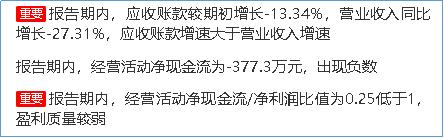 """鹰眼预警:精伦电子业绩亏损 盈利""""上蹿下跳"""""""