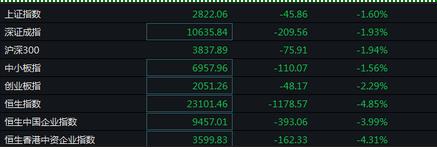 快讯:股市一片愁云惨雾 现货黄金重新站上1730美元