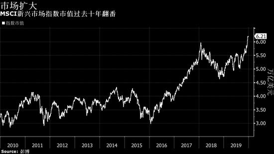 麻雀变凤凰--新兴市场资产的十年之变