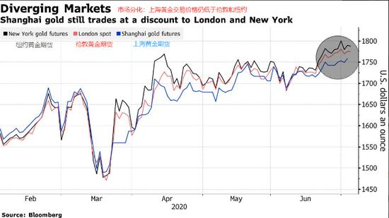 亚洲实物黄金销售额骤减 西方投资者黄金需求飙升+币种换算器