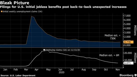 美国申请失业金人数7月以来首次出现两周连增 预示新一波裁员潮_外汇买卖入门