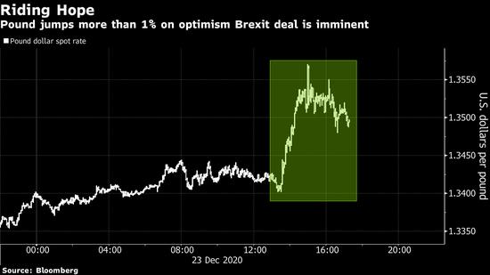 英镑英股上扬 因欧盟和英国达成脱欧后贸易协议框架,外汇交易知识