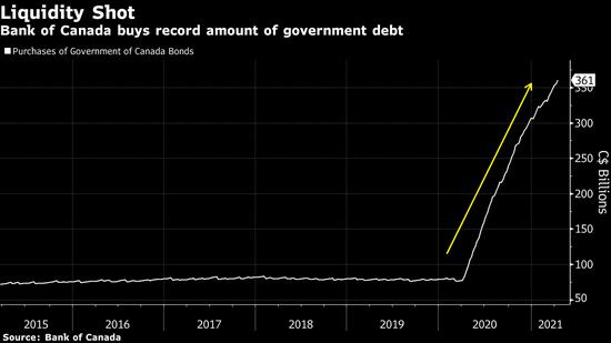 加拿大央行大幅削减购债规模 并预计加息时间可能提前