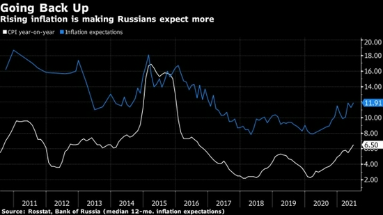俄罗斯央行周五料将加息100个基点以对抗通胀担忧