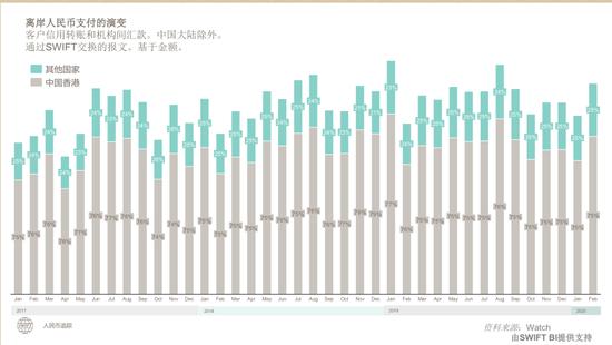 SWIFT:2020年2月人民币超加元 成全球第五大最活跃货币