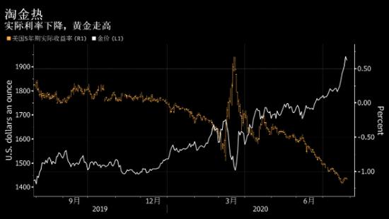 刺激政策引发贬值恐惧 高盛警告美元或失去全球储备货币地位_诺德外汇返佣