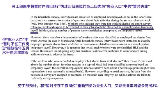 美国失业率数字为什么这么乱?-外汇交易体系