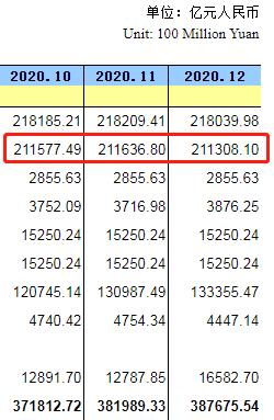 中国12月末央行外汇占款21.1万亿元人民币 环比减少329亿元_ 外汇交易分析