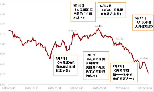 图1:人民币汇率走势图