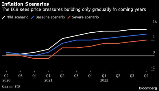 欧洲央行Schnabel警告欧元区通胀率可能降至零以下,ea交易