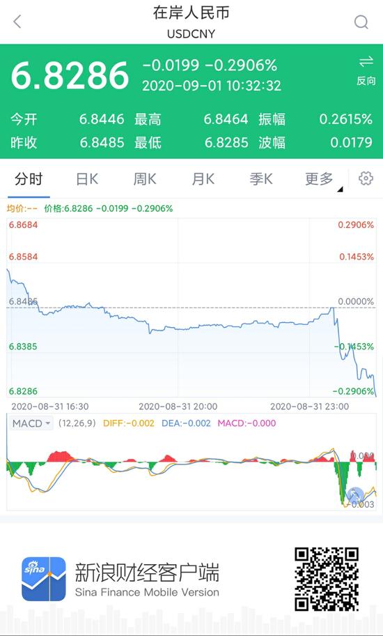 离岸、在岸人民币双双升值收复6.83关口 续创去年7月以来新高|中国人民银行汇率