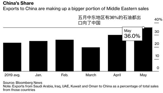 疫情使中东石油国家更加依赖中国,人民币 欧元