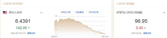 人民币中间价报6.4391上调142点 招商宏观:2月低配美元外汇,FxGrow