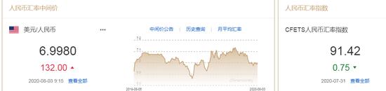 美元指数跌势暂止 人民币中间价报6.9980下调132点_外汇交易论坛