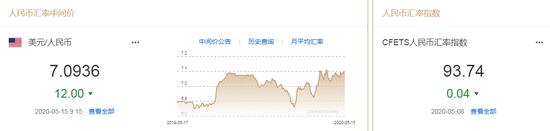 美元指数窄幅震荡 人民币中间价报7.0936上调12点_外汇交易家