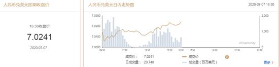 美元指数小幅回升 在岸人民币收报7.0241升值89点+福汇外汇开户