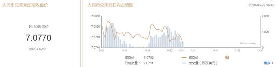 美元指数短线下行 在岸人民币收报7.0770升值10点,金日利贵金属