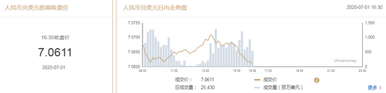 美元指数短线走弱 在岸人民币收报7.0611升值130点,110网