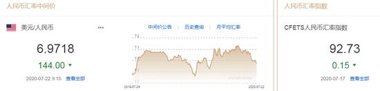 美元指数大幅走弱 人民币中间价报6.9718上调144点,mt4黄金交易