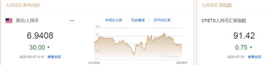 美元指数弱势延续 人民币中间价报6.9408上调30点-激石外汇返佣