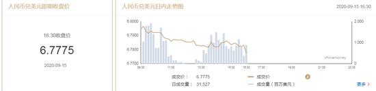 在岸人民币收报6.7775升值460点 上一交易日收报6.8235,外汇模拟比赛