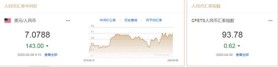 美元指数持续走弱 人民币中间价报7.0788上调143点|沃尔克外汇交易平台