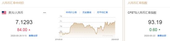 美元指数持续走弱 人民币中间价报7.1293下调84点-交易外汇