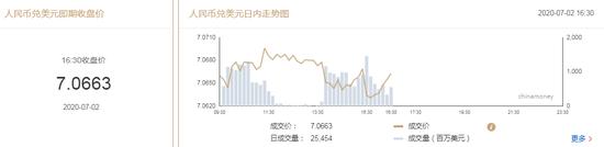美元指数大幅走弱 在岸人民币收报7.0663贬值52点,外汇国内平台