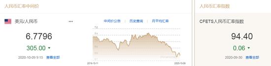 美元指数小幅下行 人民币中间价报6.7796上调305点-天燃气价格