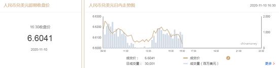 在岸人民币收报6.6041贬值313点,外汇交易平台排名网