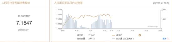 美元指数窄幅震荡 在岸人民币收报7.1547贬值193点-中国炒外汇