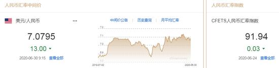 美元指数短线拉升 人民币中间价报7.0795上调13点+a50手续费