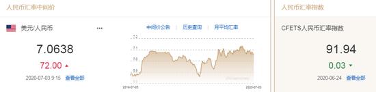 美元指数维持弱势 人民币中间价报7.0638下调72点|230美元