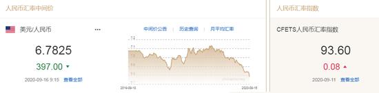 美元指数长期下行压力加大 人民币中间价报6.7825上调397点-外汇交易的平台
