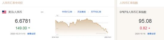 人民币中间价报6.6781上调149点 汇率升值如何影响经济?|fxcm短线外汇交易