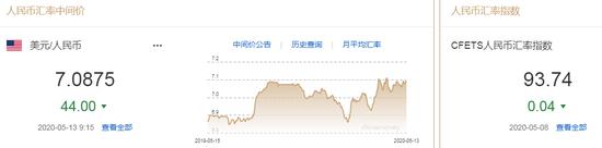 美元指数弱势震荡 人民币中间价报7.0875上调44点_金道贵金属合法吗