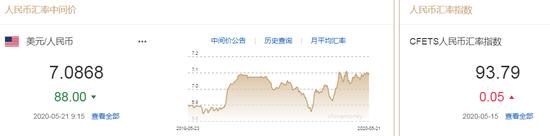 美元指数短线拉升 人民币中间价报7.0868上调88点|IGM Forex