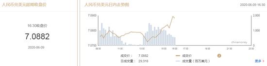 美元指数短线拉升 在岸人民币收报7.0882贬值137点,外汇交易结汇