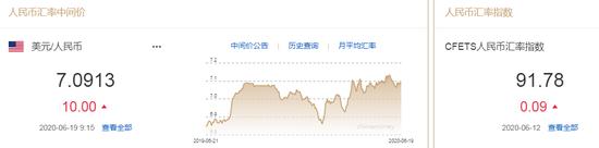 美元指数升势延续 人民币中间价报7.0913下调10点,外汇什么指标