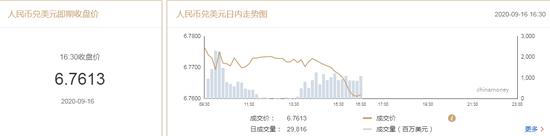 在岸人民币收报6.7613升值162点 上一交易日收报6.7775|CPT Markets Limited