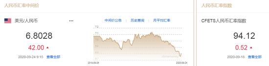 美元攀升创逾八周新高 人民币中间价报6.8028下调42点,外汇交易最佳时段
