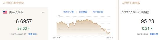 美元指数一度升至逾一个月高位 人民币中间价报6.6957上调93点+外汇模拟交易大赛