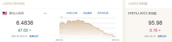 美元指数升势暂止 人民币中间价报6.4836上调47点_外汇市场即日交易