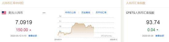 美元指数持续拉升 人民币中间价报7.0919下调150点+fxcm福汇官网
