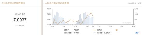 美元指数延续弱势 在岸人民币收报7.0937贬值51点+FP Markets