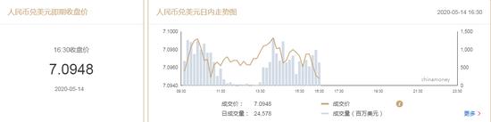 美元指数持续回升 在岸人民币收报7.0948贬值11点-混沌天成国际